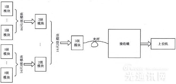 光纤通信系统一段结构框图
