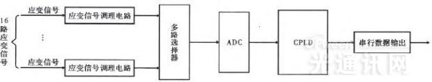 模块化应变监测光纤组件的设计