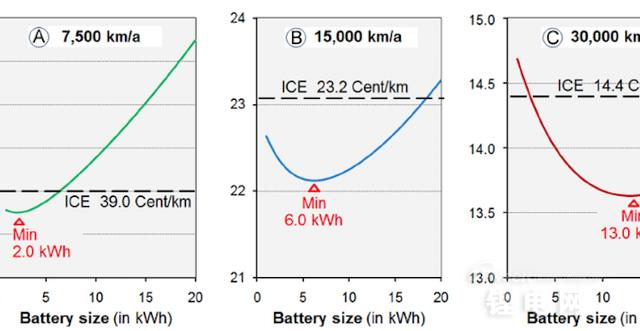 电动车续航不用怕 模块化电池组解难题