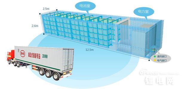 比亚迪磷酸铁锂电池应用于全美最大最环保电池储能系统