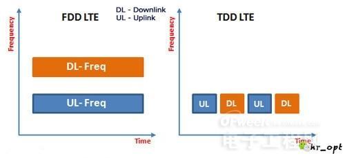 4G技术之争:FDD和TDD全面对比分析