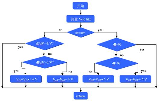 增量电导法