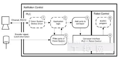 plc工件分拣系统程序与电路图