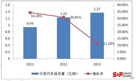 目前中国车联网发展仍处于初级阶段
