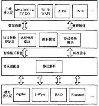 物联网网关关键技术及实例分析