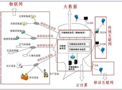 大数据与云计算和物联网的关系
