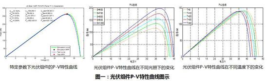 光伏组件p-v特性曲线图