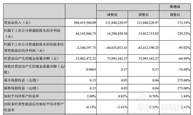 华灿光电设立香港子公司 将成进军LED国际市场的跳板