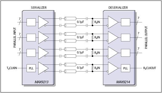 技术解析:低电压差分信号传输(lvds)在汽车电子中的