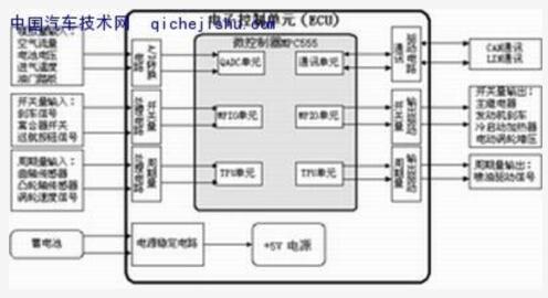 硬件电路结构框图