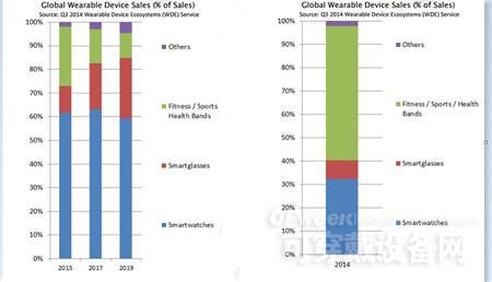 2014年全球智能硬件市场调研分析报告
