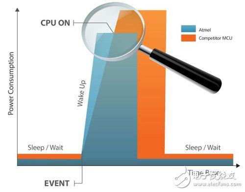 设计人员如何设计低功耗的智能手表?