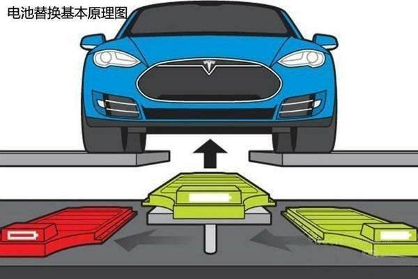 为了解决电动车充电时间长的问题,特斯拉研发了类似比其它电动车