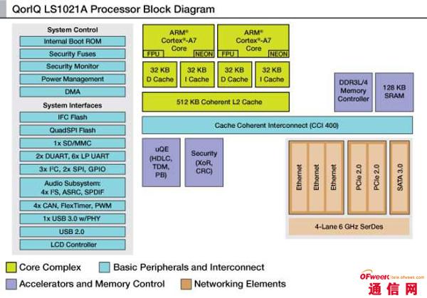 飞思卡尔LS1系列通信处理器