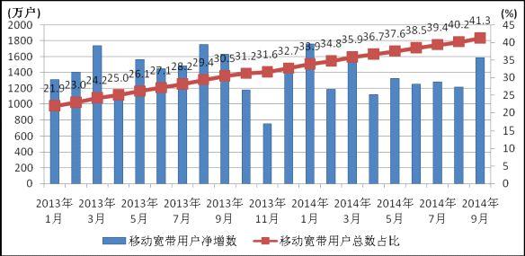2014年9月份通信业经济运行情况