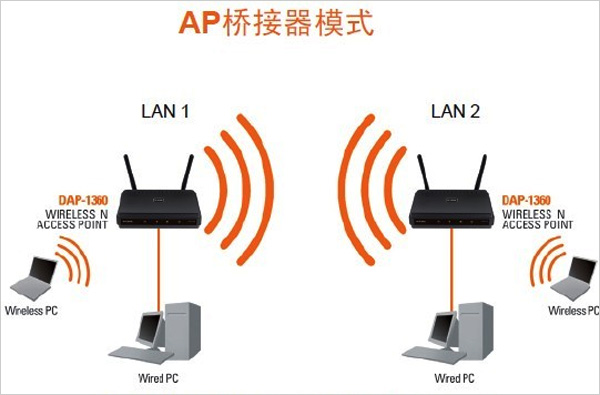 wifi信号示意图_解析影响路由器WiFi信号覆盖七大因素 - OFweek通信网