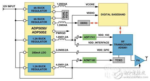 图1. 小型基站需要多种电源   同样,医疗和仪器设备(如便携式超声设备和手持式仪器)的趋势也是尺寸越来越小,要求在更小的面积上以更有效的方式为FPGA、处理器和存储器供电,如图2所示。典型的FPGA和存储器设计需要密度非常高的电源,它能以快速瞬变响应输送大电流以便为内核和I/O电源轨供电,同时通过低噪声轨为锁相环(PLL)等片内模拟电路供电。电源时序至关重要,应确保FPGA在存储器使能之前上电并运行。带精密使能输入和专用电源良好输出的稳压器支持电源时序控制和故障监控。电源设计师通常希望将同一电源I