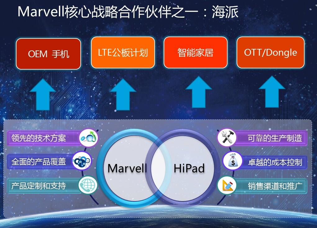 Marvell结盟顶级方案商海派  4G终端份额抢夺战白热化