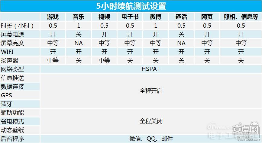 图文对比评测:魅族MX4/Mate7/三星Galaxy Alpha/米4电池续航谁最强