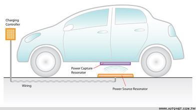 揭秘:两种电动汽车无线充电方式原理