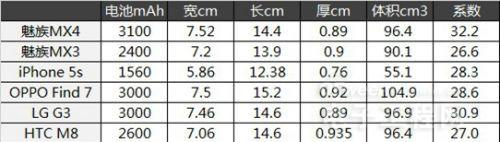 【终极揭秘】魅族MX4硬件功耗分析 长续航非空穴来风