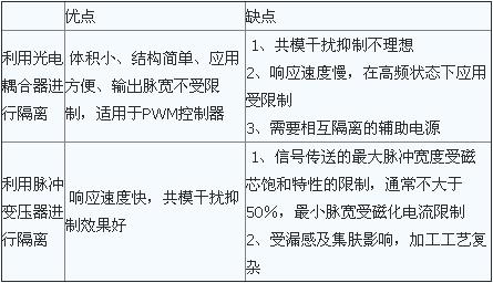 典型的门极驱动电路介绍