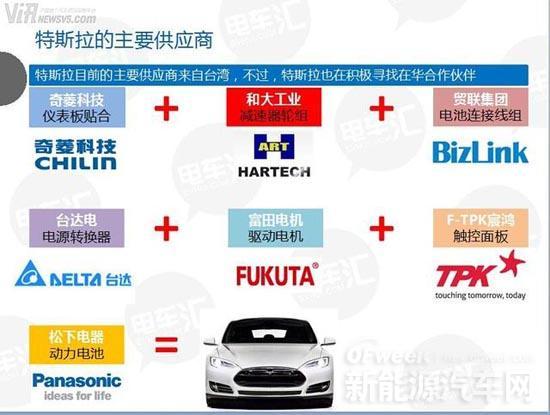 富士康代工电动汽车?特斯拉与台湾供应商关系详解