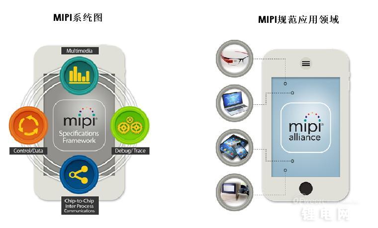 """MIPI联盟发布其更新版的移动设备电池接口规范(BIF)。更新后的MIPI BIF v1.1接口规范不仅能够让生产商们以更实效、更便捷的方式来实现移动设备电池的 """"智能""""特性,推进新的高性能电池的应用。"""