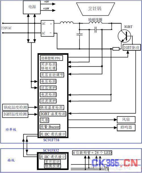电磁炉将交流电转换成直流电压,再通过励磁线圈加到igbt上,igbt受驱动