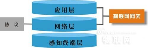 浅析物联网网关关键技术及主要应用方向