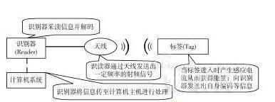 基于RFID技术的车证自动识别系统