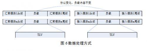 物联网网关的设计与研究