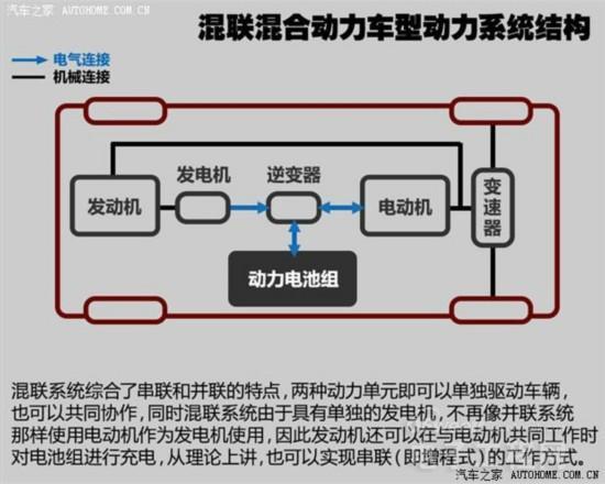 比亚迪PK北汽:中国新能源汽车电动OR混动?