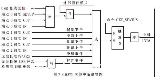 ch375内部中断逻辑图如图7所示.