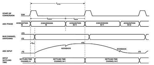 多路复用数据采集系统的重要考虑