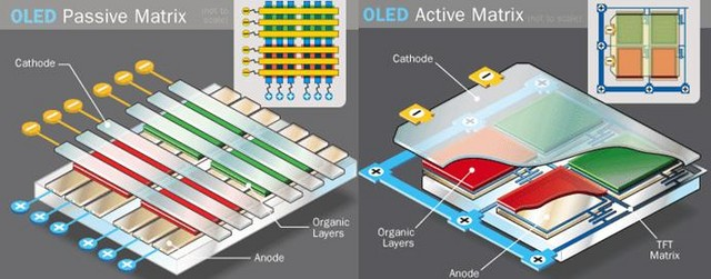 PMOLED与AMOLED(图片引自vankaizer)   如果说OLED与LCD对等,那么PMOLED就像是我们前面提到过的、已经淡出市场的STN LCD。PMOLED不适合用于显示动态影像,反应速度也比较慢,虽然较为省电,但在尺寸方面有局限性。对于如今的智能手机用户来说,被限制在5英寸低分辨率的PMOLED明显不怎么讨喜,也无法满足用户需求。若要将PMOLED做大,则会出现为了维持整个面板亮度而提升每一个像素点的亮度、进而提高操作电流,导致寿命降低的现象。   所以,我们现在接触到的OLED屏