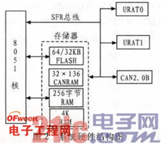 基于c8051f040的can总线与rs-232通信设计