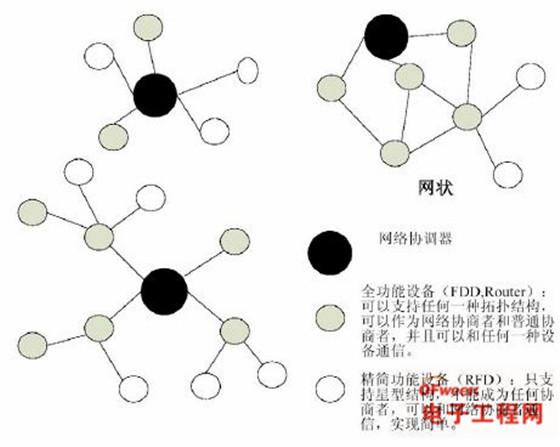 4/zigbee 协议中明确定义了3