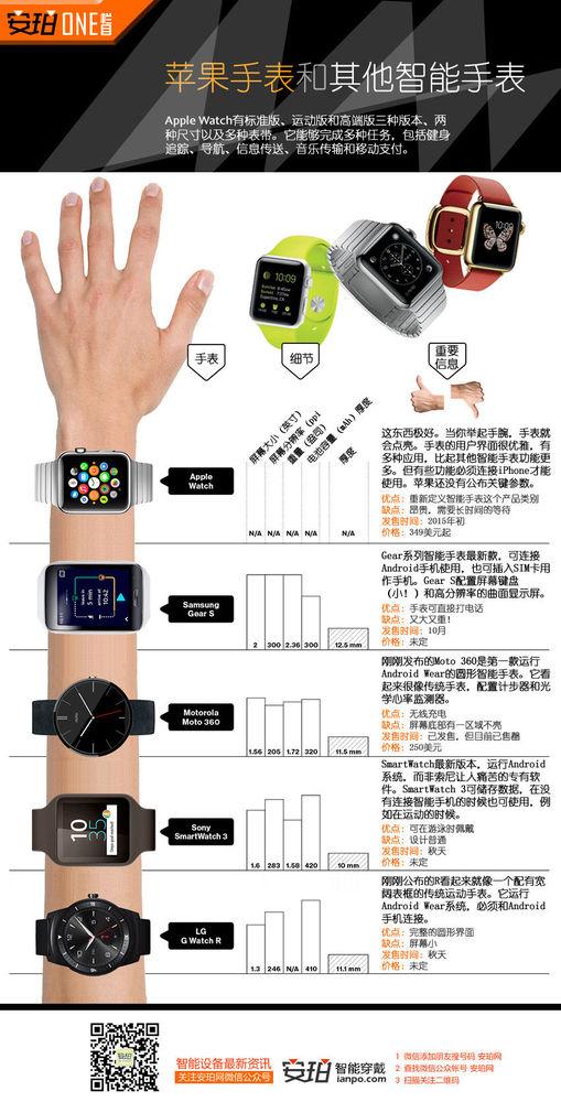 一图看懂Apple watch和现有智能手表对比