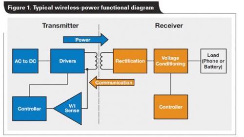解析电磁感应式无线充电系统的三大核心技术