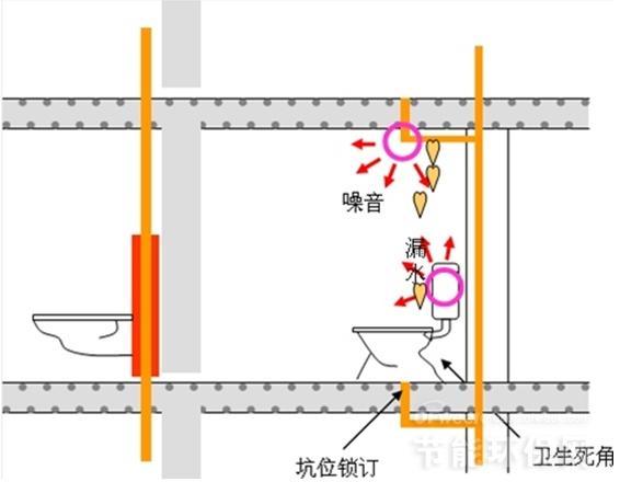 排水噪音处理系统   系统组成:   1、HDPE管道系统。   2、隐蔽式系统安装组件。   3、与同层排水相配套的卫生器具。   4、存水弯。   同层排水的优势:   与传统的隔层排水系统相比,同层排水系统具有下列优势:   隔音:采用墙前安装方式,假墙能起到隔音和增强视觉效果的作用。   独立:在卫生间,管道不穿越楼板,享受真正的产权独立,即使维修也无需跨层修理。   自由:房型设计和室内空间布置更加灵活,只需调整排水支管,就可实现个性化装修。   节水:采用内表面光滑的HDPE管道及独特的